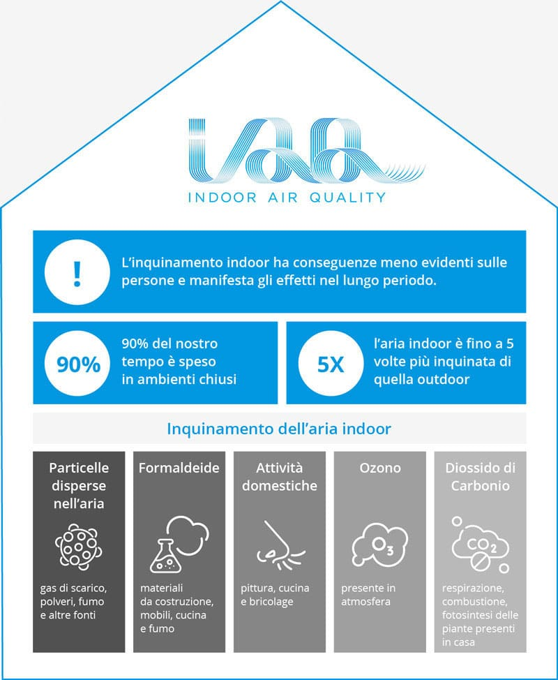 sanificazione aria daikin vantaggi
