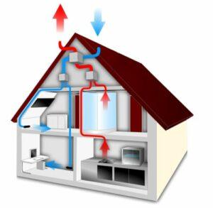 areazione e riscaldamento degli ambienti con la ventilazione meccanica controllata