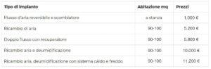 prezzi impianto ventilazione meccanica