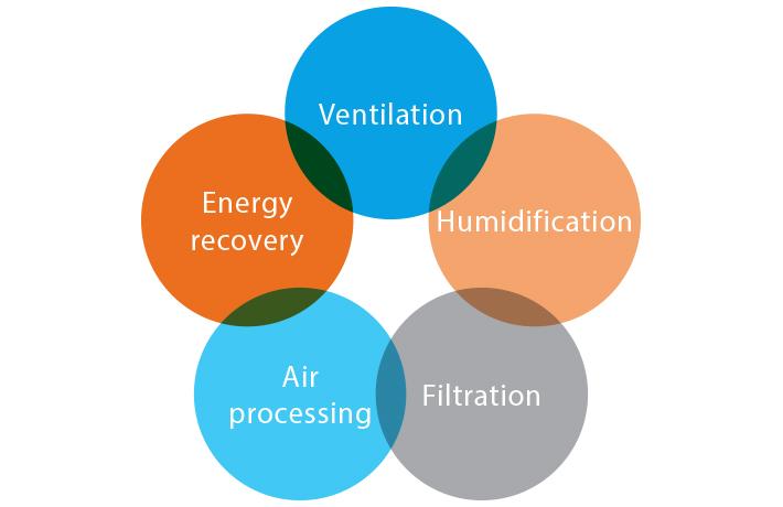 schema vantaggi impianto ventilazione meccanica